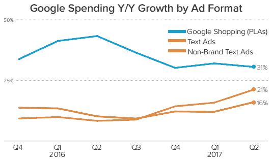 谷歌商品广告依旧保持了高增长率
