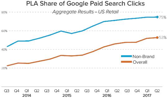 谷歌PLA已占谷歌总搜索点击的一大块