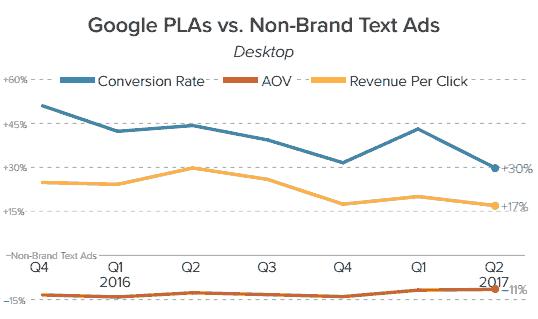 PLA广告点击的转化率要高出文字广告三成