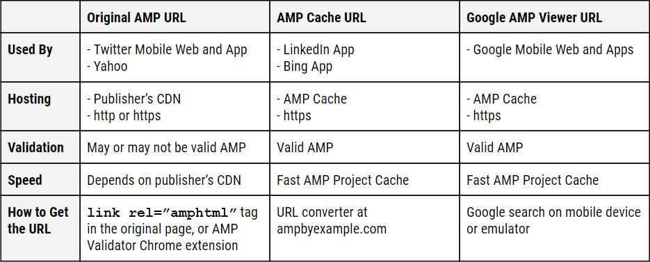 同一篇文章的AMP版URL有三个版本