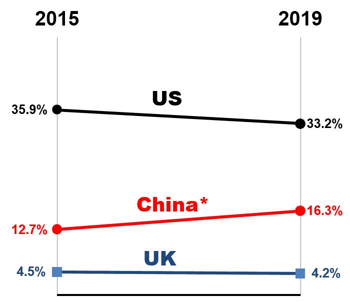美中英三国广告花费占全球广告之比