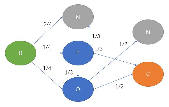 去除S之后的转化概率可轻松计算