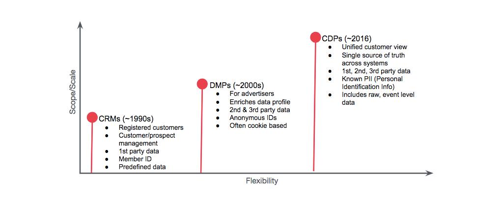 CRM-DMP-CDP的发展轨迹