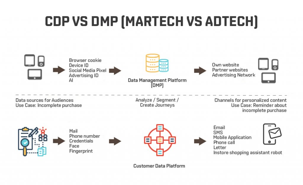 DMP和CDP,谁也代替不了谁