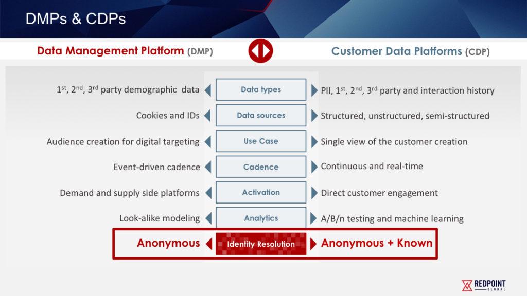 CDP同样支持匿名数据,因此和只支持实名数据的CRM不同