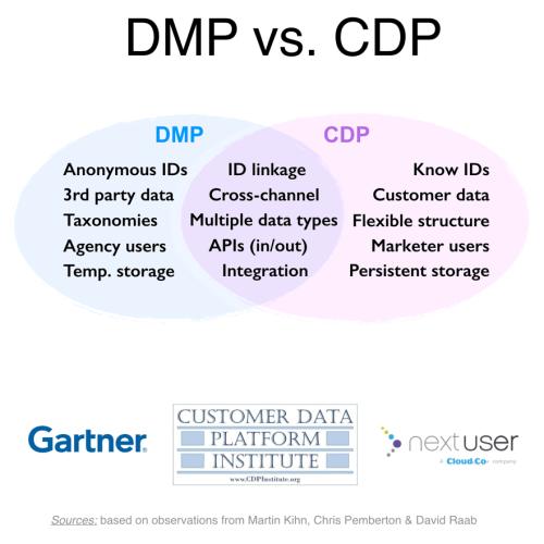广告代理用DMP,品牌营销者用CDP